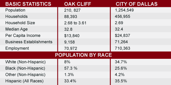Oak Cliff Demographic Overview